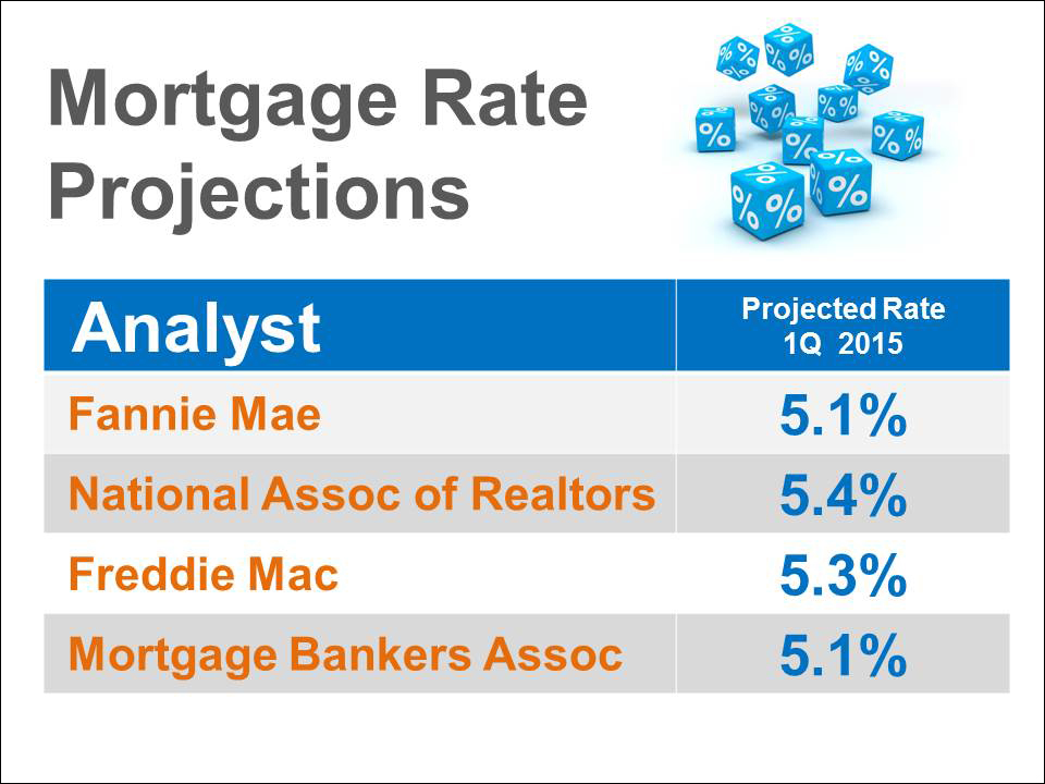 MortgageRateProjections