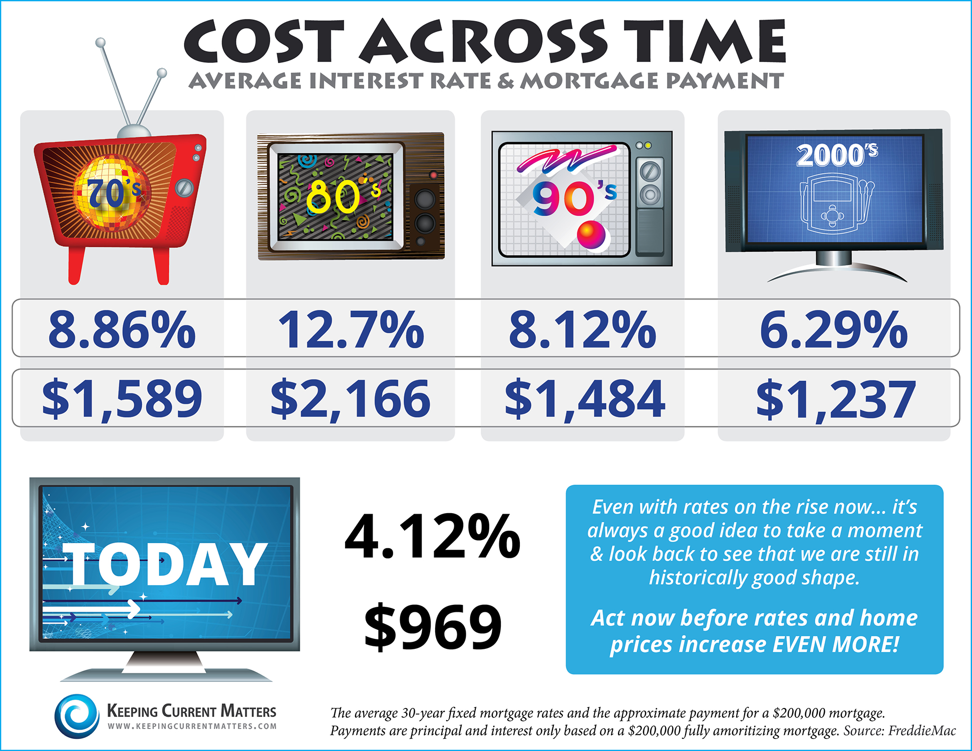 Cost Across the Decades
