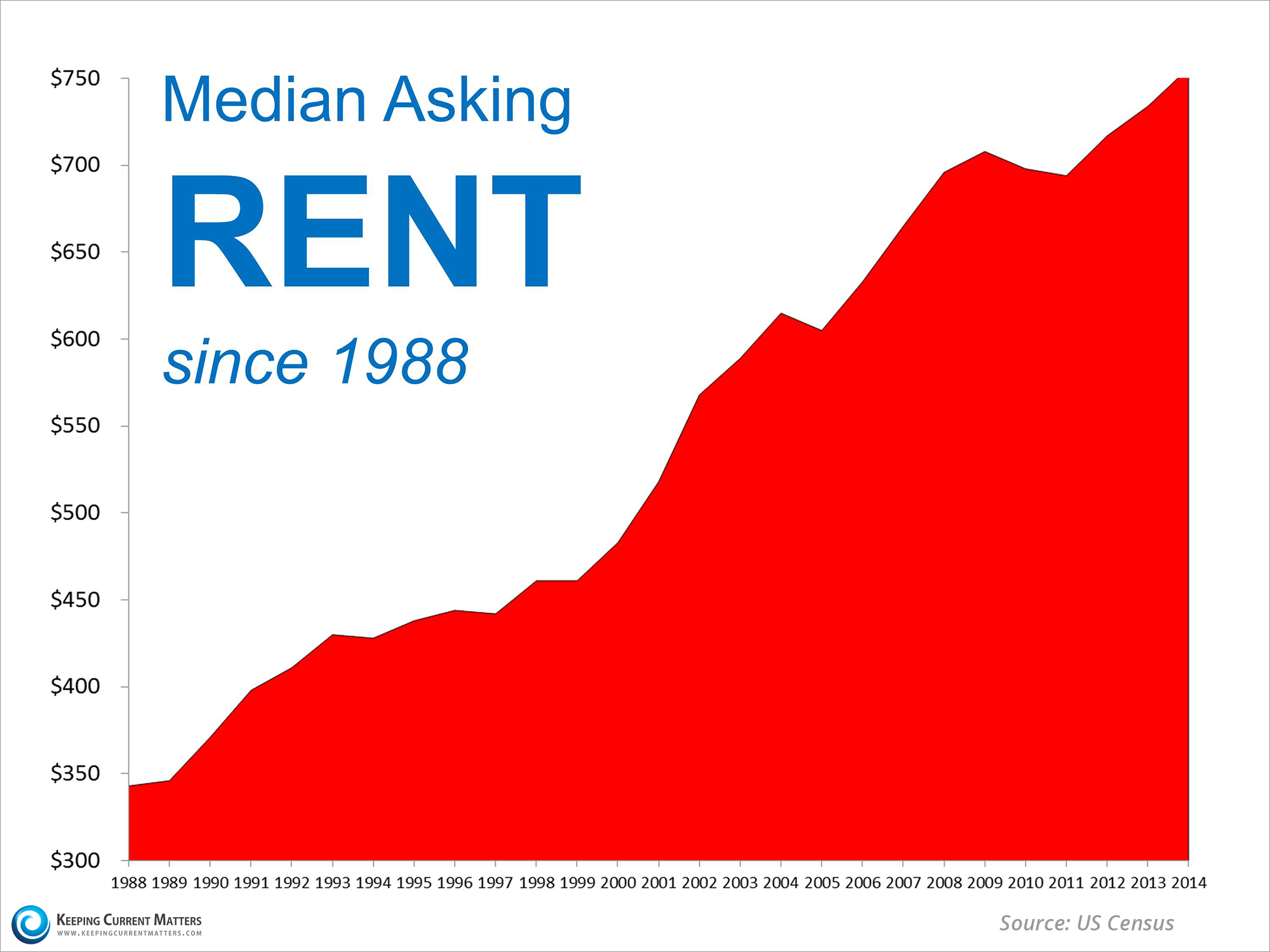 rent-increases-KCM
