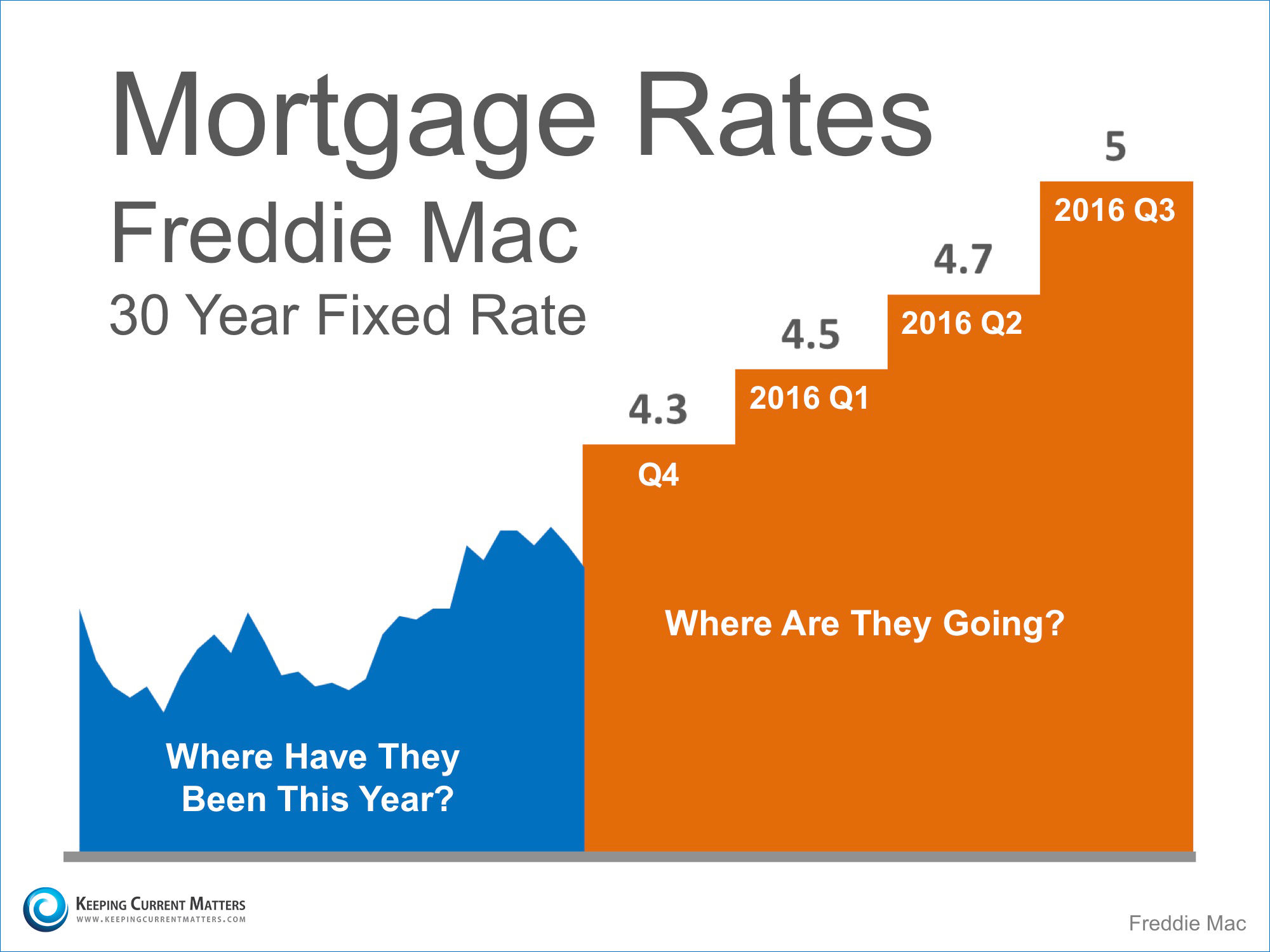 Mortgage-Rate-KCM