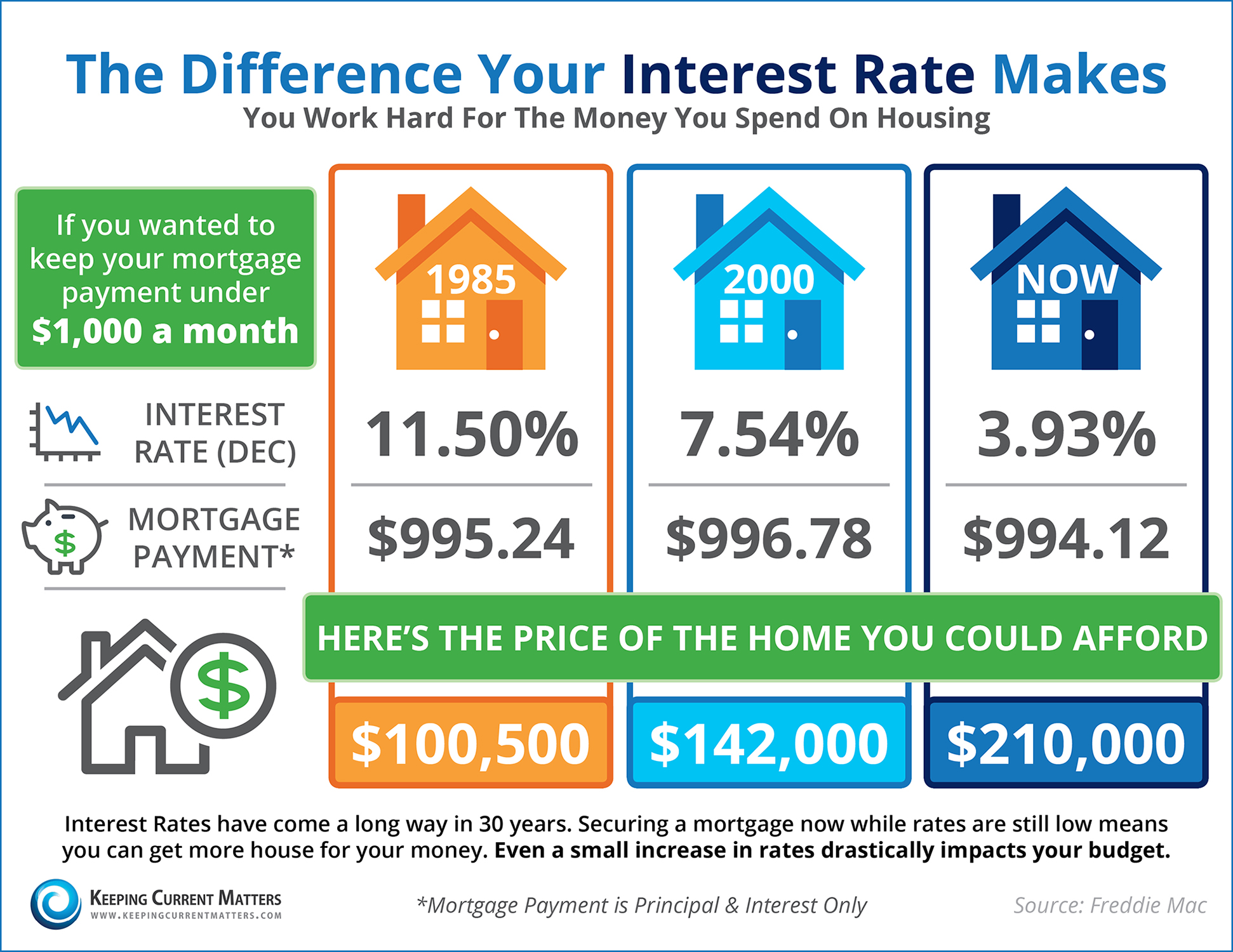 Cost-of-Interest-KCM