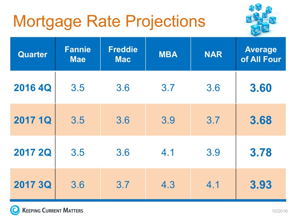 mortgage-rate-projections-kcm