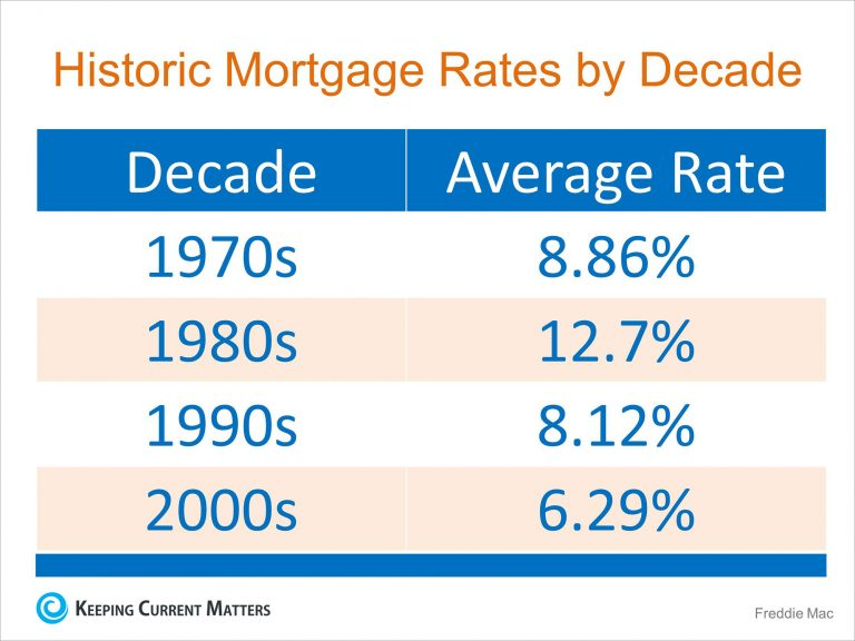 rates-by-decade-kcm-768x576
