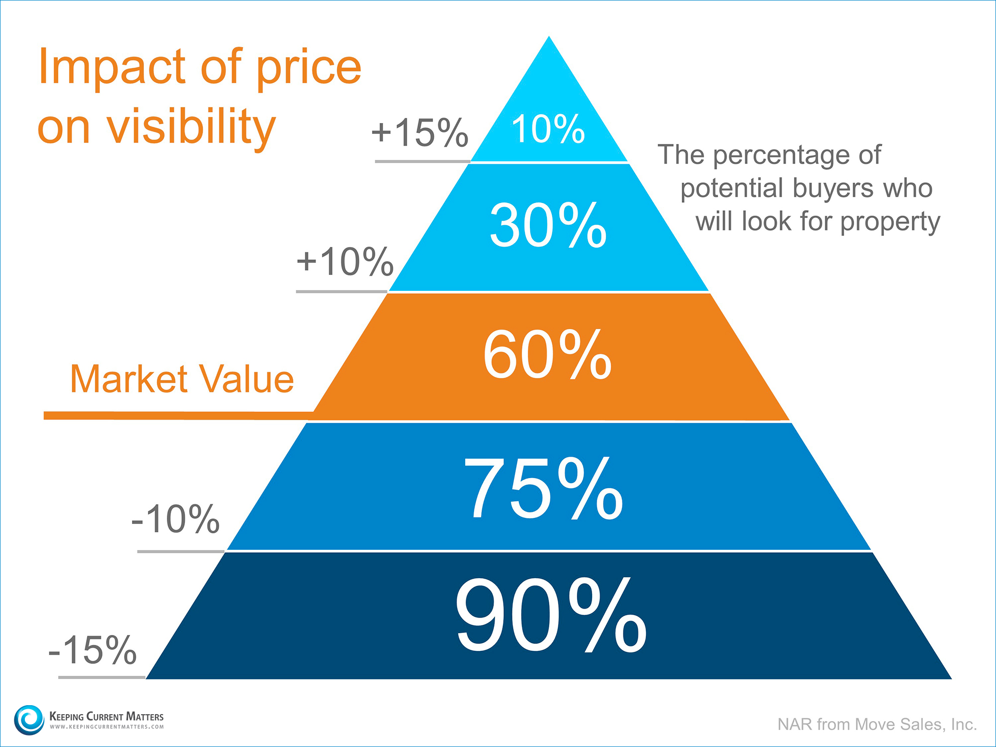 Price-Visibility-KCM