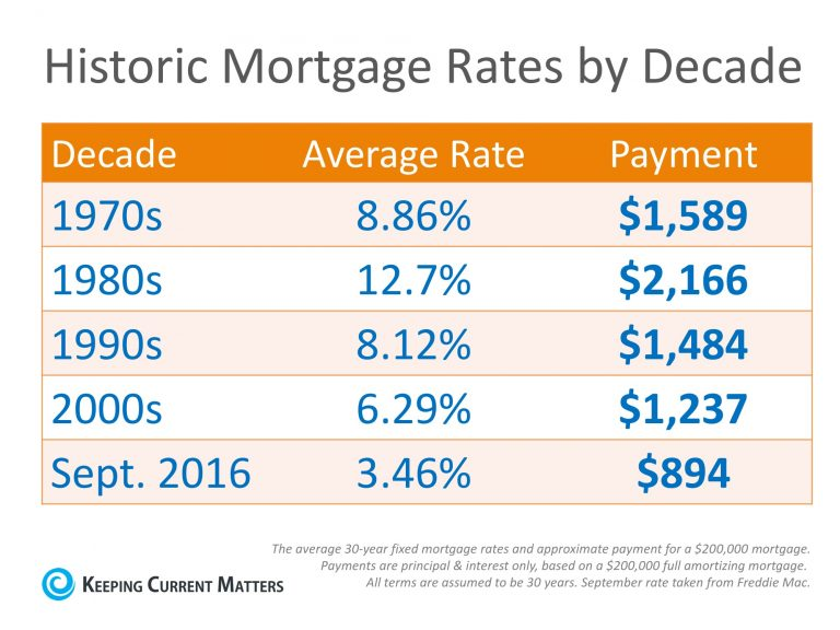 20161007-mortgage-rates-kcm-768x576