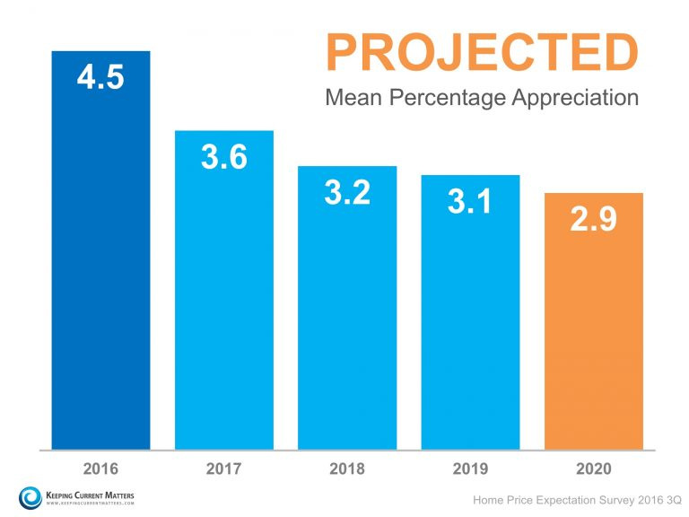 projected-prices-kcm-768x576